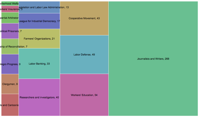 "Chart of the subcategories and organizations listed under ""Miscellaneous Groups"" in the ALWW."